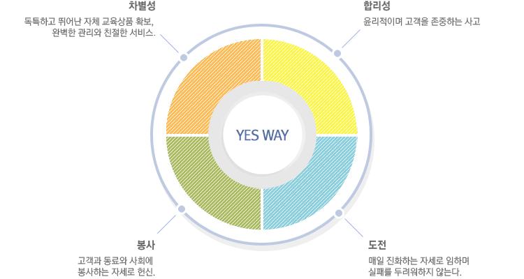 YES WAY-차별성,합리성,봉사,도전