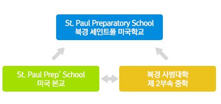 St. Paul Preparatory School 북경 세인트폴 미국학교 St. Paul Prep' School 미국 본교 북경 사범대학 제 2부속 중학