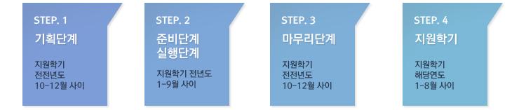 STEP.1 기획단계 지원학기 전전년도 10~12월 사이 STEP.2 준비단계 실행단계 지원학기 전전년도 1~9월 사이 STEP.3 마무리단계 지원학기 전전년도 10~12월 사이 STEP.4 지원학기 해당연도 1~8월 사이